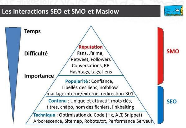 La pyramide de Maslow du référencement ! http://t.co/QQPE2rHF36 v/ @RoblesNatalia #SEO #SMO #SocialMedia http://t.co/5mV7VM81o3