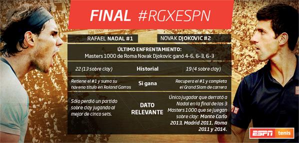 La final de #RGxESPN arranca a las 9:30 BUE | 7:30 BOG | 7:30 MEX. RT Si quieres que gane Nadal, FAV por Djokovic http://t.co/4rAh0nixA2