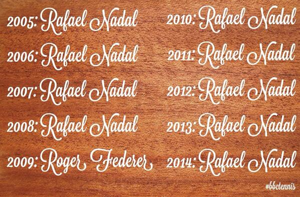 History. 36 75 62 64. #Nadal wins his 9th #FrenchOpen title and the Roland Garros honours board looks like this... http://t.co/yUlbYbqbhB