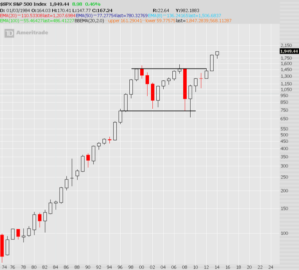 $SPX 40 yr. chart w/ yearly candles...  pattern has a measured move 2,850+, channel break targets 2175 http://t.co/c7f35dOdrx