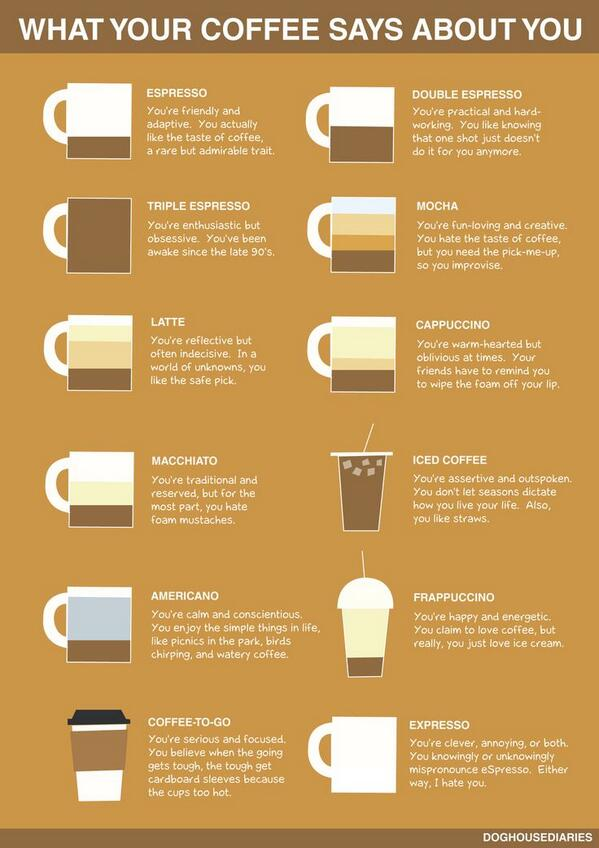 There's a lot more to you than you realize. Here's what your #coffee order says about you! http://t.co/sgCdjGugPp