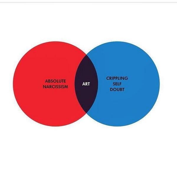writers artists on twitter the artist a venn diagram http t rh twitter com  charge artist diagram