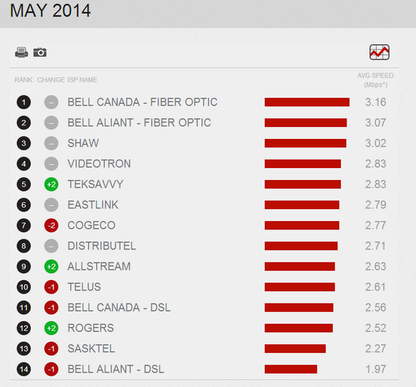 Netflix speed index for May is out - Bell still 1st, Rogers near bottom but better than April http://t.co/soctumwX4g http://t.co/wJ2JUqgNQz