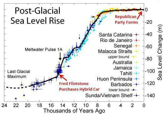 Twitter / tan123: .@YEARSofLIVING Sea levels ...