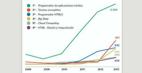 La industria que más puestos demanda es la informática  http://t.co/9lel9VDlpg http://t.co/XiqY2E42FB