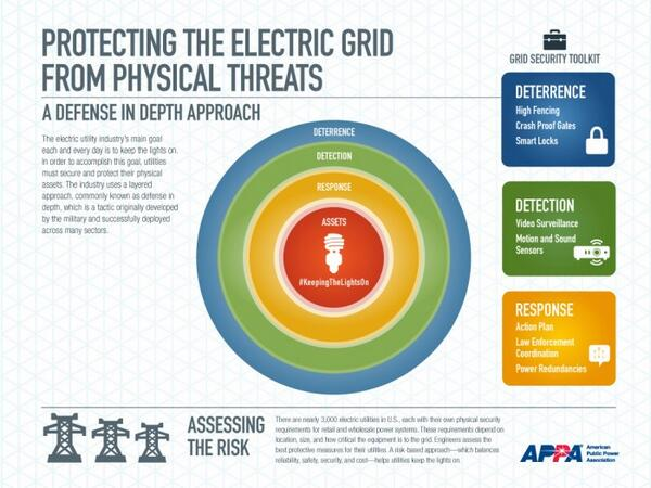 Public Power On Twitter Maggieginny A Defense In Depth Approach Check Out Our Blog And Infographic Http T Co Kbhkfumhjd Publicpowerchat Http T Co L8rwcrfrwj