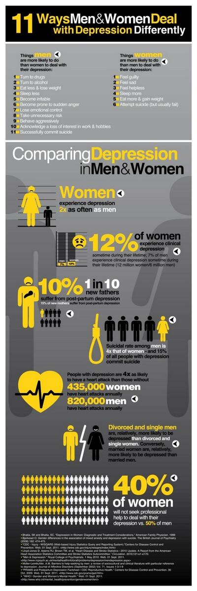Ways men and women experience #depression differently. #MHW14 #NIMHchats Source: http://t.co/l6ZwQLqXtH http://t.co/3grh8sNBVR