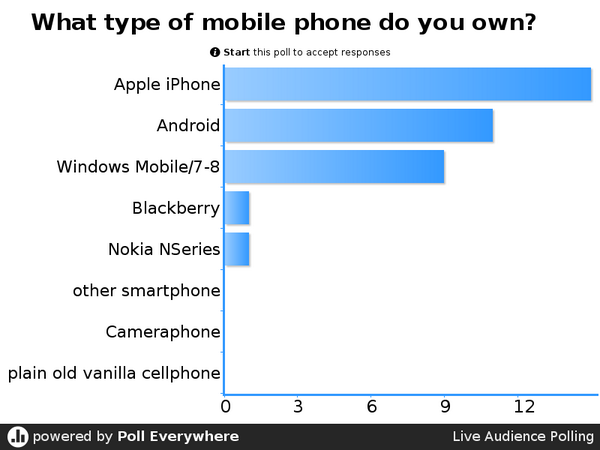 Mobile Phone Poll results from #edmediaconf not surprising more Win8 than elsewhere (Nokiasoft) http://t.co/gv5W1rd49T