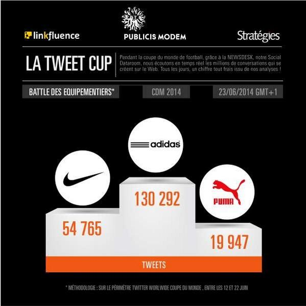 Félicitations à @adidasFR, l'équipementier #CDM2014 le plus visible sur #Twitter ! #SocialBranding http://t.co/hEYqNedHOS