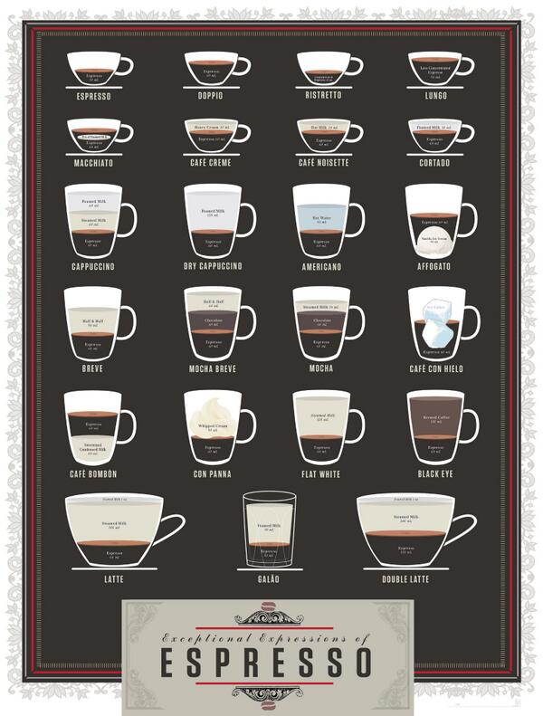 Don't even TALK to me until I've had all the coffee on this chart in a row & my heart explodes http://t.co/EzX3lLxCLD http://t.co/64Kd4pqlRj