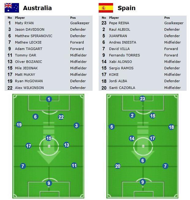 تشكيلة أسبانيا تشكيلة أستراليا مونديال البرازيل 2018