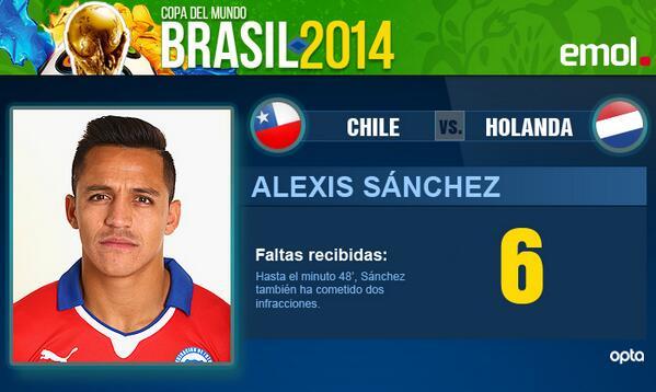 Sánchez ha recibido seis faltas en 48 minutos de partido en #CHI 0 #NED 0 http://t.co/62gel70qd8 http://t.co/NUZyS5EoNh