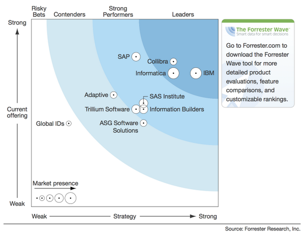 """collibra on twitter: """"collibra named #leader in new forrester wave ..."""