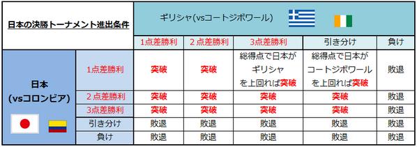 【前半終了】 ギリシャ1-0コートジボワール。 日本1-1コロンビア。 #絶対勝つ 日本が決勝トーナメントに進出する条件 ⇒  http://t.co/I20aaLgYC9
