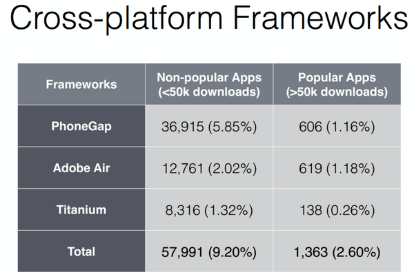 Cross-platform tools @air @phonegap @appcelerator are rarely used in popular Android apps #ym http://t.co/R2LUmxu7nZ http://t.co/Cal1I7A8N5