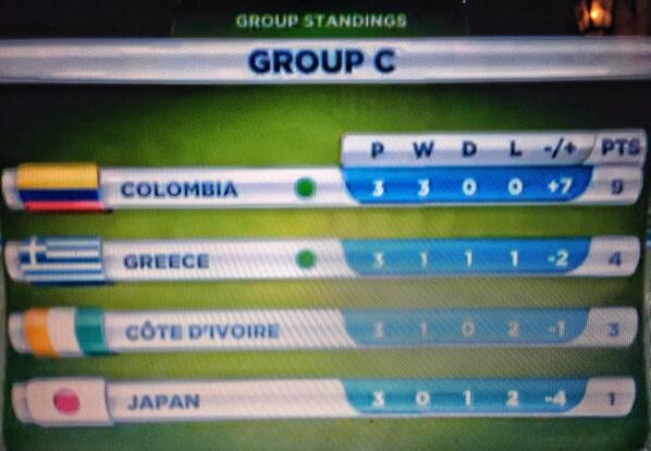 Greece in the 16 of the World Cup!!! http://t.co/kEtm7yzwAi