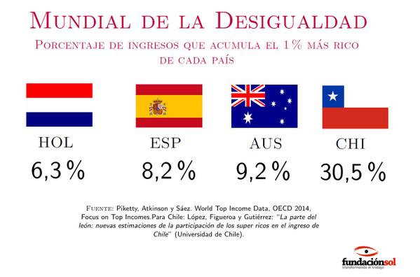 Resultado de imagen para chile desigualdad social