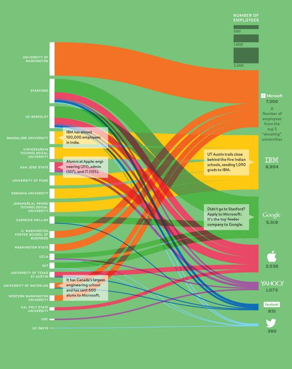 Tech companies don't just recruit from the Ivies http://t.co/BbMvzr5lxH graphic via @Wired http://t.co/rDwYUqFIe5