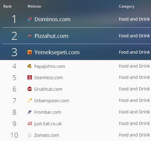 Yemeksepeti'nin dünyanın en büyük 3. yemek sitesi olduğunu öğrendim bugün. http://t.co/9DgzyeQry5