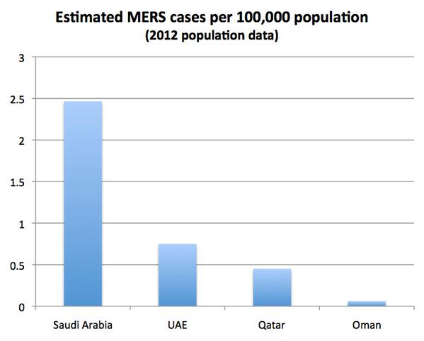 Estimated #MERS cases per 100,000 population for a few countries. http://t.co/GfXjIb6fme