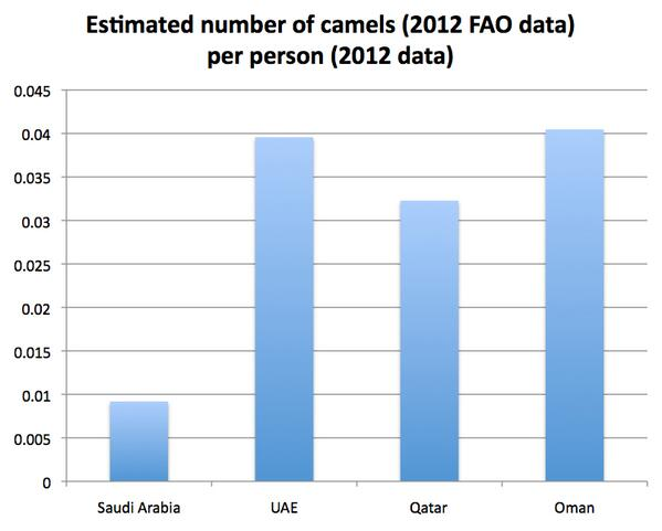 Estimated camels per person. #MERS http://t.co/EUTq9jVMM8