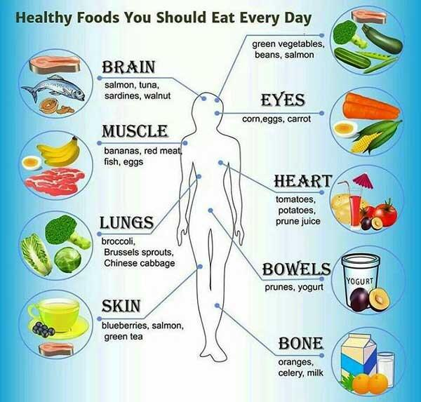 DailyHealthTips Foods To Eat Everyday HealthTips Healthy Pictwitter JLuTylxmXOI Most Have High Cholesterol