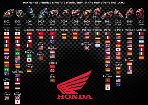 Repsol Honda Team On Twitter Honda Celebrate 100 Wins In Motogp