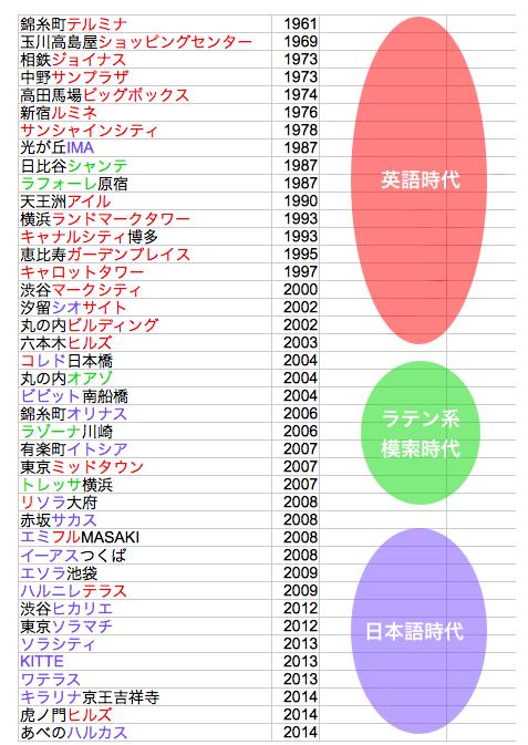 商業施設名が「ヒカリエ」化している  http://t.co/7oVgISSZyt ↓の商業施設名の年表は興味深い。昔は地名+英単語で、ヒカリエとかソラマチとか、日本語をカタカタ表記することで、オサレ感と独自性をアピールできるから? http://t.co/mPu4yn0oS9