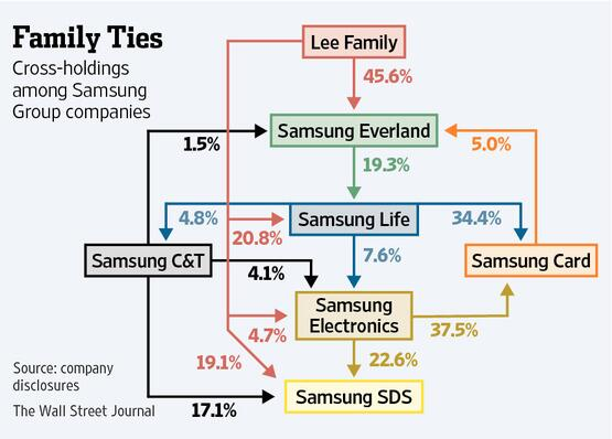 the history and swot analysis of samsung group Samsung situation analysis the samsung group logo swot analysi̇s of samsung swot analysis is the tool which helps the organization to understand.