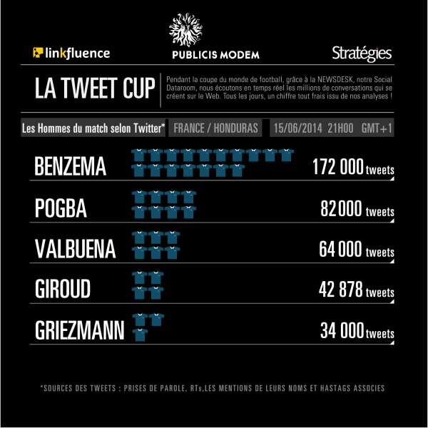 Toutes nos félicitations à @Benzema pour sa belle performance #FRAHON sur le terrain et... sur les réseaux sociaux ! http://t.co/LszJb9AVqI