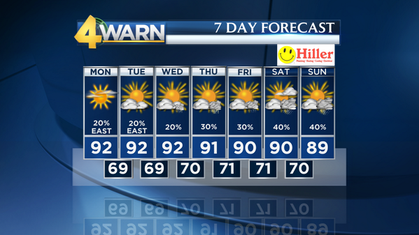 #4WARN Seven Day Forecast... Hot, muggy and very little rain during the first half of the week. #poolweather! <br>http://pic.twitter.com/7sbxZfXMrB