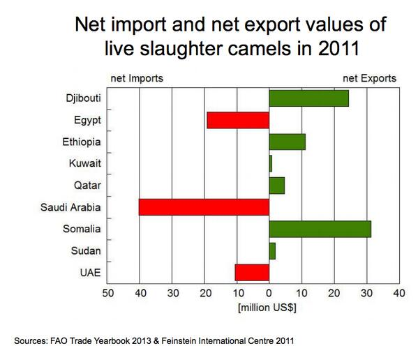 Meanwhile, KSA, UAE have greatest #MERS cases & they import many camels 4 slaughter. R Horn of Africa & Sudan source? http://t.co/oNjEMxhhes