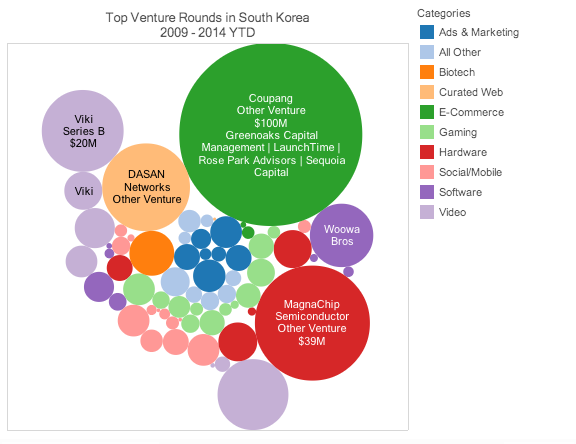 Foreign investment & govt. support is transforming Seoul into a rising tech hub http://t.co/R7RHjeCSrY @parksebastien http://t.co/L3r1rsZqWW