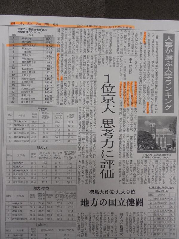 市大が「人事が選ぶ大学ランキング」で全国3位になりました。(6/16日経新聞) 切り抜きをシェリーの1F2Fに貼ったので読みに来てください。 http://t.co/7ZukwIwCRI