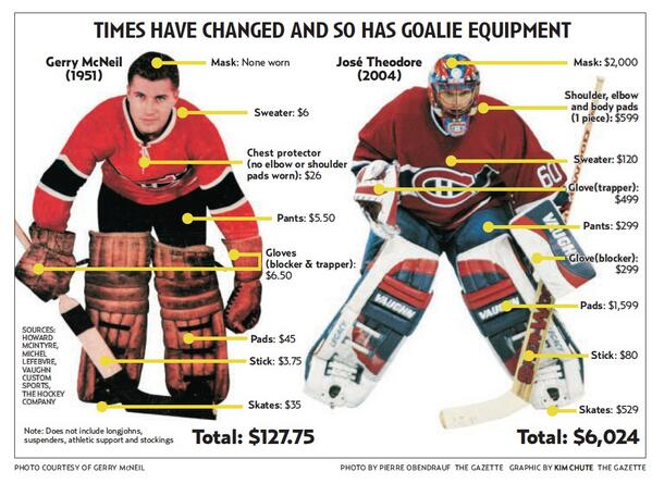Times Have Changed And So Has Goalie Equipment Hockey