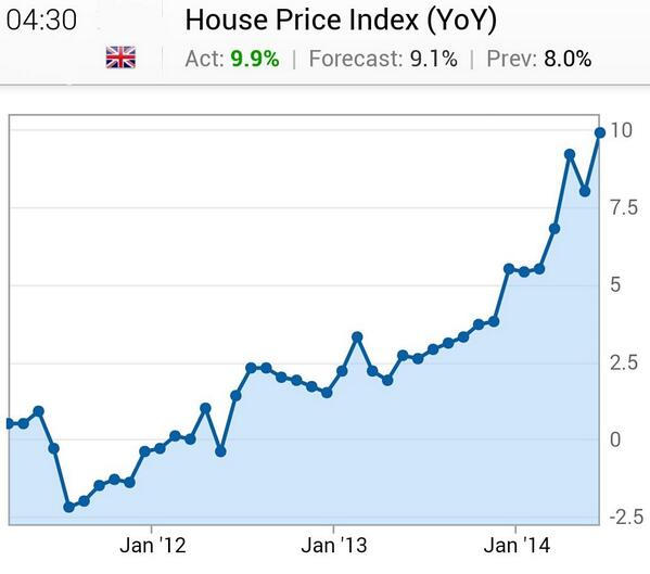 The Daily Shot On Twitter Chart Uk House Price Index