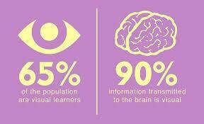Twitter / marissapick: 90% of the information ...