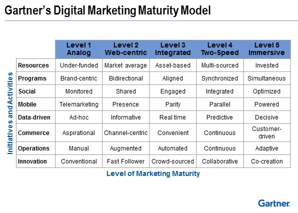Open Digital Maturity Model