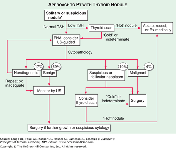 Usmle Aid On Twitter Approach To Patient With Thyroid Nodule
