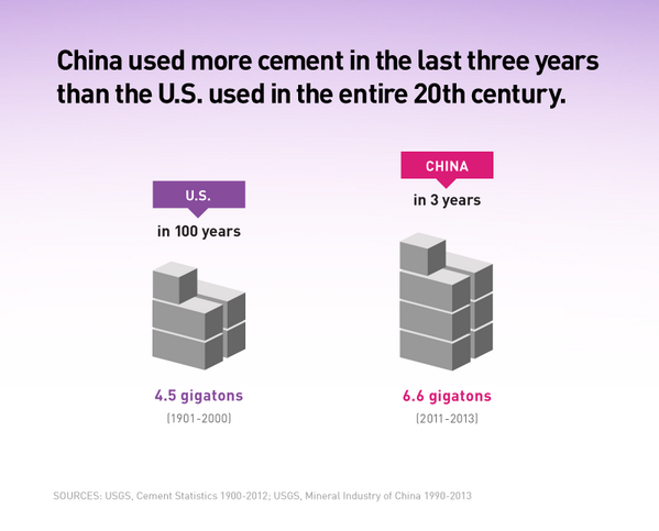 China used more cement in the last three years than the U.S. used in the entire 20th century http://t.co/ovV8XSu5lj http://t.co/YbzskRCiMh