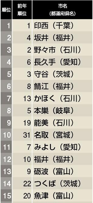 東洋経済が公表している「住みよさランキング」の2014年版が発表されたぷ~ 富山もランクインしていたぷ~ pic.twitter.com/bV4Yf02Qsp
