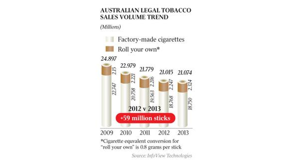 Christian Kerr goes over the facts on smoking levels in Australia  #plainpacks