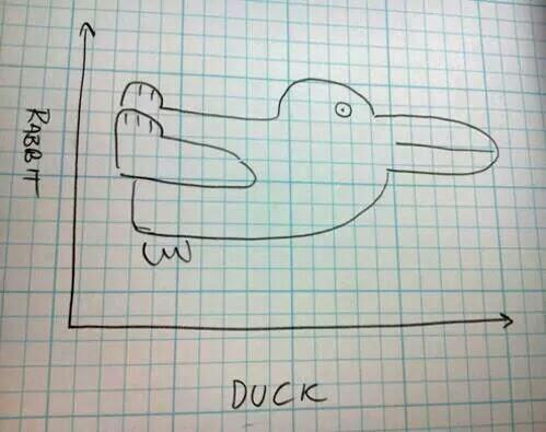 ¿Conejo o pato? No es lo mismo ser variable dependiente que independiente http://t.co/R6xpdfweXG #ayudaalestudio vía @profesorjano