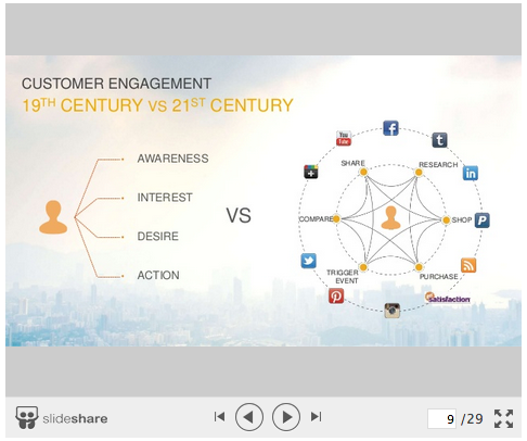 Thanks to @socialmedia2day & @SAPCRM for the webinar yesterday & for the mention on slide 9! http://t.co/pvlj0doBAI http://t.co/laLlSsYwu0