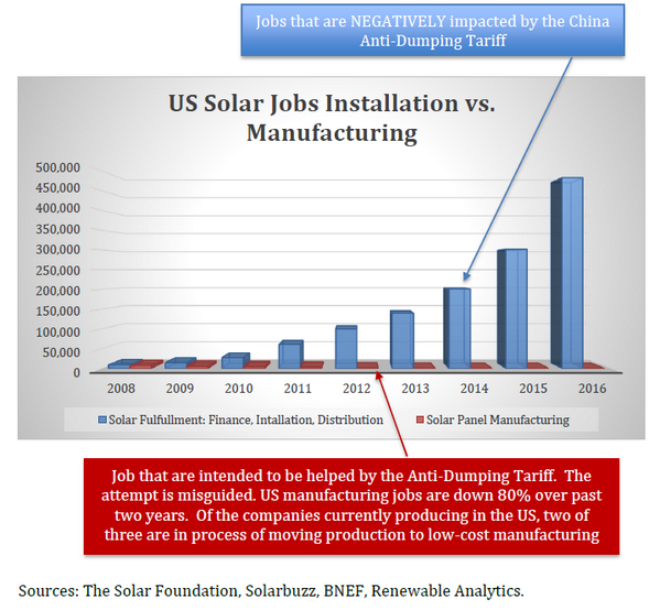 Why the anti-dumping tariffs on Chinese solar gear are so dumb, in one chart. Source: http://t.co/yJco2JBYP6 http://t.co/i0iTS8rXcO