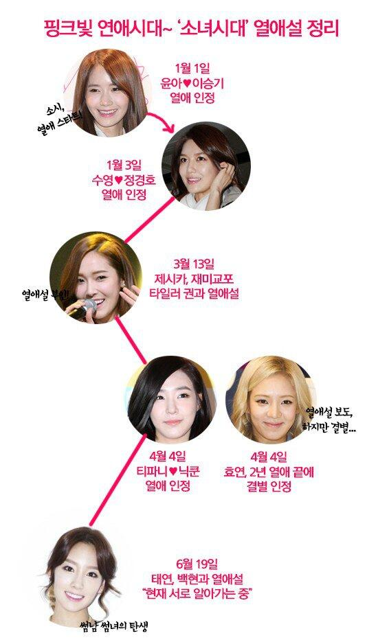snsd dating 2014