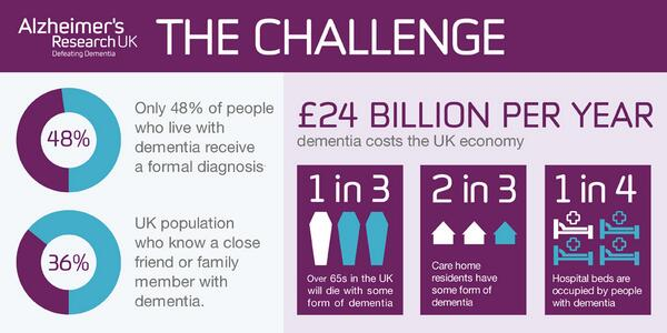 Today's #GlobalDementia legacy event will look at the social and financial investment into dementia. The challenge: http://t.co/aUN5oq3YcN