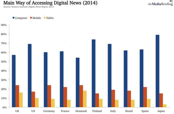 Great summary of #Digital News Report 2014 by @mediabrief: http://t.co/awKjbzzomx #mobile http://t.co/RYSAgh7IkG