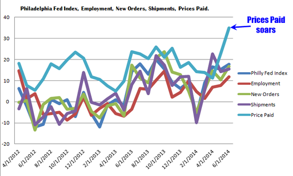 Philly Fed Prices Paid soars.  Highest level since July 2011 http://t.co/WYRQHYNuMI