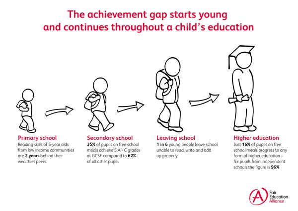 Our poorest children are at a disadvantage before starting school & the gap widens from there #MakeEducationFair http://t.co/7ByMTLMgbQ